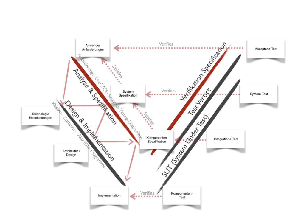 Grobe_Prozessdefinition